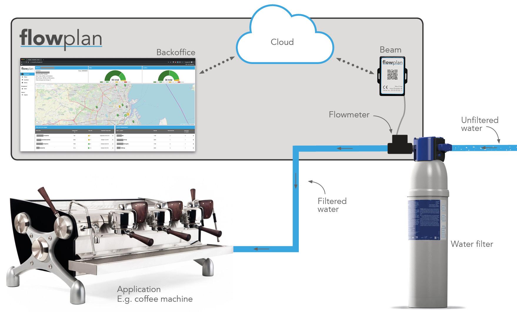 Flowplan Solution
